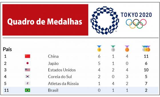 Com 6 medalhas de ouro, China lidera Olimpíadas de Tóquio; Brasil é 11º lugar